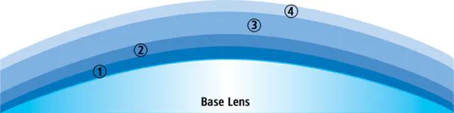 tròng kính zeiss lotutec - cấu trúc